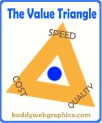 The Consultants Value Triangle